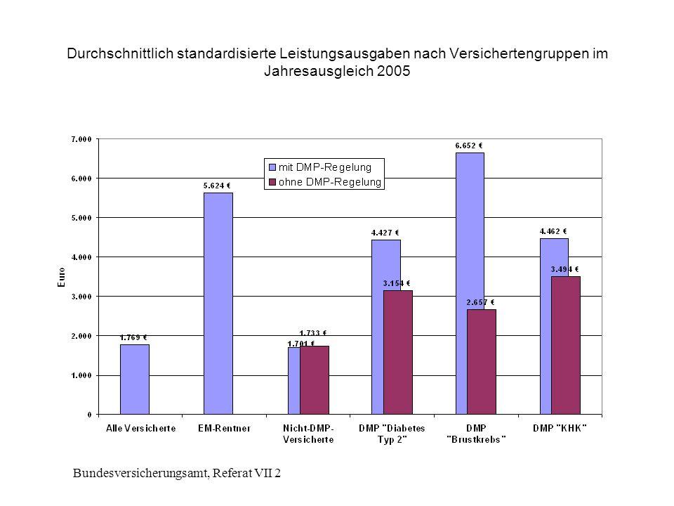 Bundesversicherungsamt, Referat VII 2 Durchschnittlich standardisierte Leistungsausgaben nach Versichertengruppen im Jahresausgleich 2005