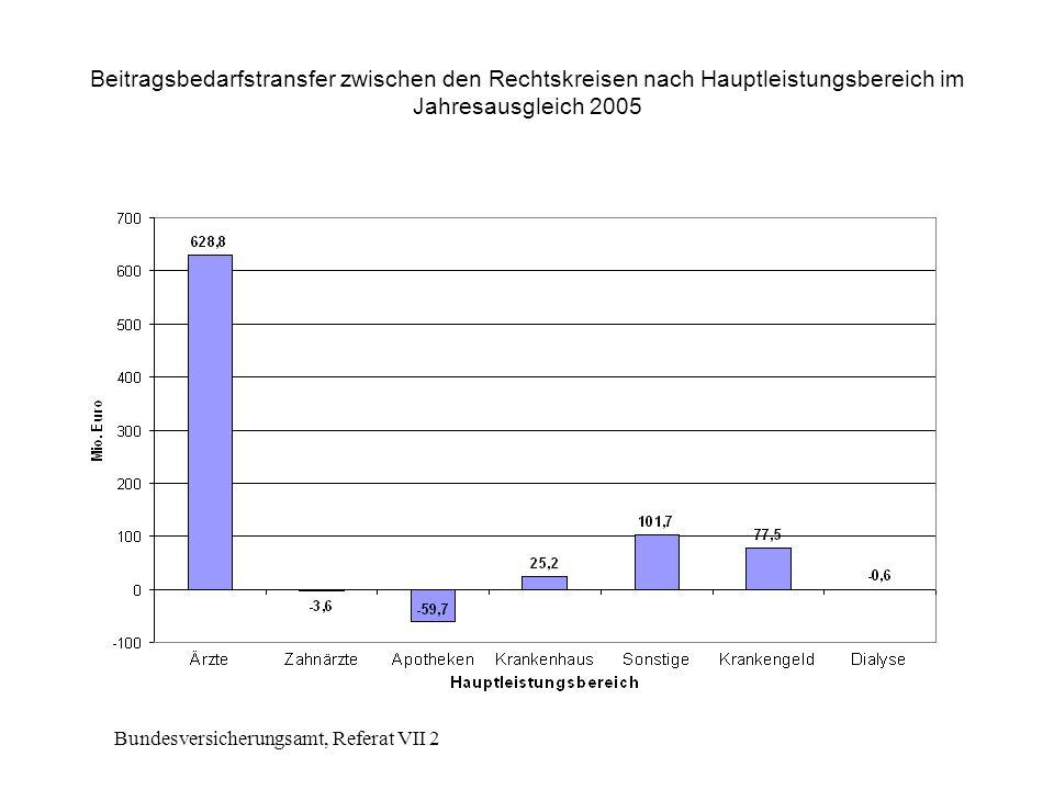 Bundesversicherungsamt, Referat VII 2 Beitragsbedarfstransfer zwischen den Rechtskreisen nach Hauptleistungsbereich im Jahresausgleich 2005