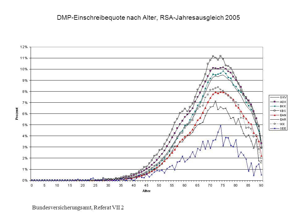 Bundesversicherungsamt, Referat VII 2 DMP-Einschreibequote nach Alter, RSA-Jahresausgleich 2005