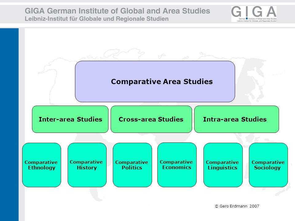 © Gero Erdmann 2007 Comparative Area Studies Inter-area StudiesIntra-area Studies Comparative Ethnology Comparative History Comparative Sociology Comp