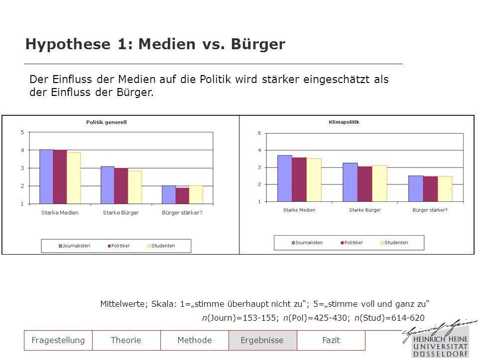 FragestellungTheorieMethodeErgebnisse Hypothese 1: Medien vs. Bürger Der Einfluss der Medien auf die Politik wird stärker eingeschätzt als der Einflus