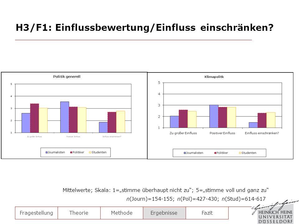 FragestellungTheorieMethodeErgebnisse H3/F1: Einflussbewertung/Einfluss einschränken? n(Journ)=154-155; n(Pol)=427-430; n(Stud)=614-617 Mittelwerte; S