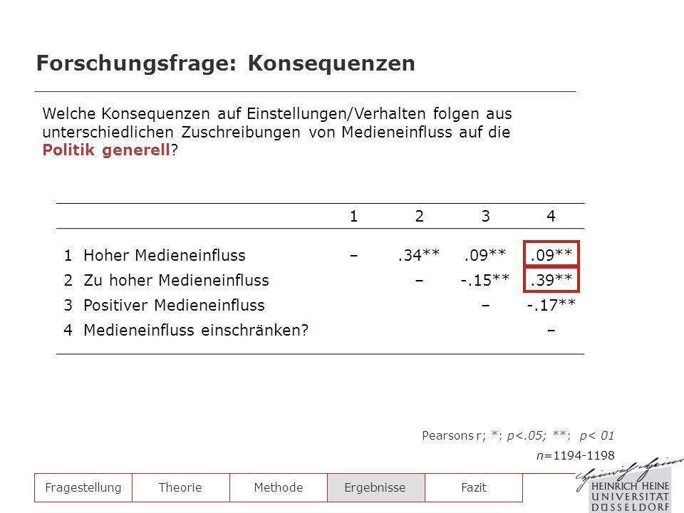 FragestellungTheorieMethodeErgebnisse 1234 1 Hoher Medieneinfluss–.34**.09** 2 Zu hoher Medieneinfluss–-.15**.39** 3 Positiver Medieneinfluss–-.17** 4