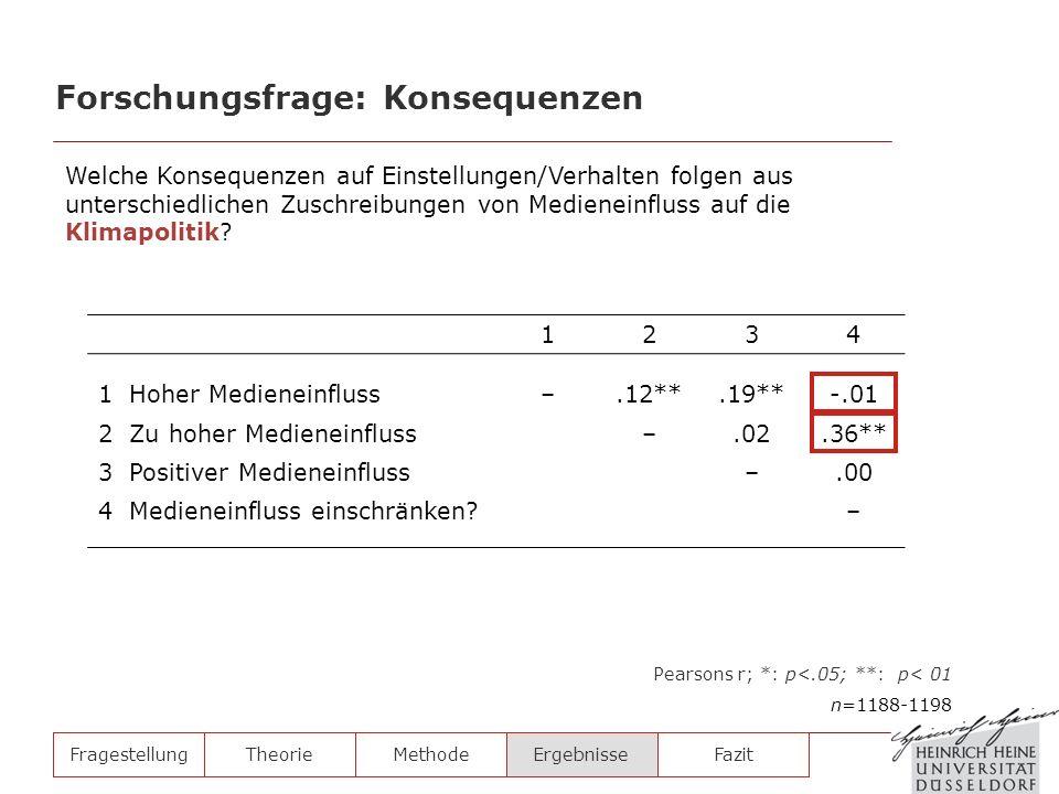 FragestellungTheorieMethodeErgebnisse 1234 1 Hoher Medieneinfluss–.12**.19**-.01 2 Zu hoher Medieneinfluss–.02.36** 3 Positiver Medieneinfluss–.00 4 M