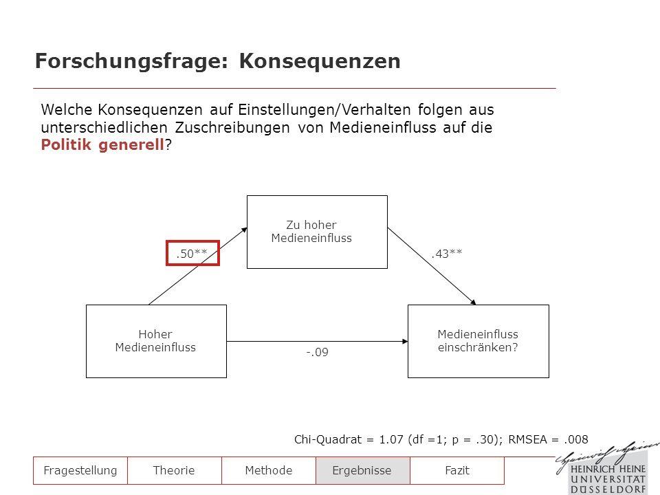 FragestellungTheorieMethodeErgebnisse Chi-Quadrat = 1.07 (df =1; p =.30); RMSEA =.008 Hoher Medieneinfluss Zu hoher Medieneinfluss Medieneinfluss eins