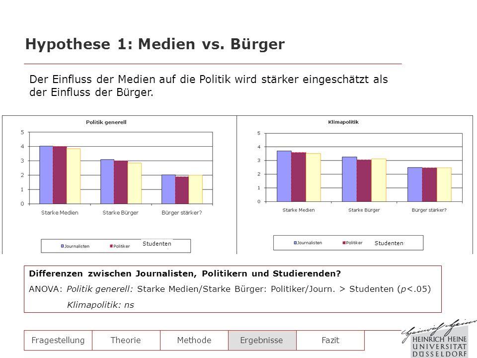 FragestellungTheorieMethodeErgebnisse Differenzen zwischen Journalisten, Politikern und Studierenden? ANOVA: Politik generell: Starke Medien/Starke Bü