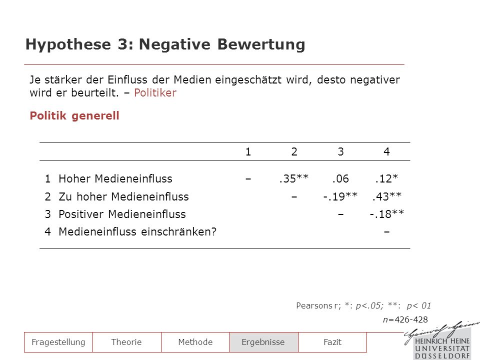 FragestellungTheorieMethodeErgebnisse Hypothese 3: Negative Bewertung n=426-428 Pearsons r; *: p<.05; **: p< 01 1234 1 Hoher Medieneinfluss–.35**.06.1