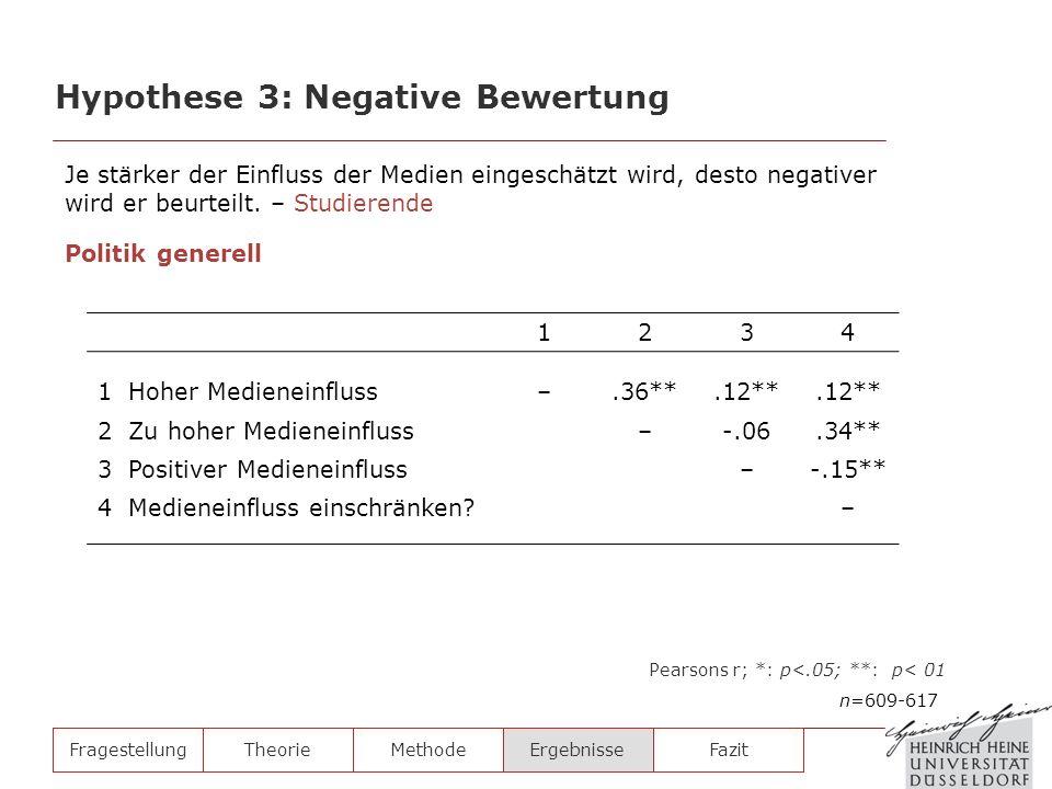 FragestellungTheorieMethodeErgebnisse Hypothese 3: Negative Bewertung n=609-617 Pearsons r; *: p<.05; **: p< 01 1234 1 Hoher Medieneinfluss–.36**.12**
