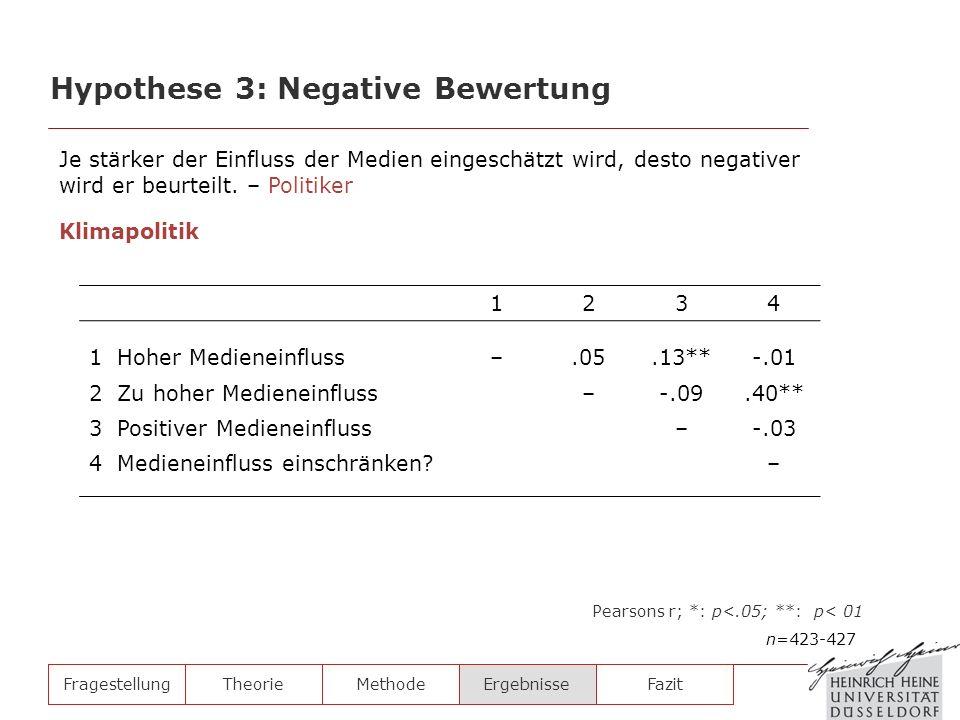 FragestellungTheorieMethodeErgebnisse Hypothese 3: Negative Bewertung n=423-427 Pearsons r; *: p<.05; **: p< 01 1234 1 Hoher Medieneinfluss–.05.13**-.