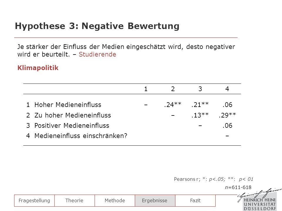 FragestellungTheorieMethodeErgebnisse Hypothese 3: Negative Bewertung n=611-618 Pearsons r; *: p<.05; **: p< 01 1234 1 Hoher Medieneinfluss–.24**.21**