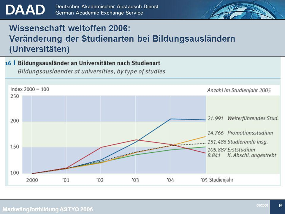06/2006 15 Wissenschaft weltoffen 2006: Veränderung der Studienarten bei Bildungsausländern (Universitäten) Marketingfortbildung ASTYO 2006