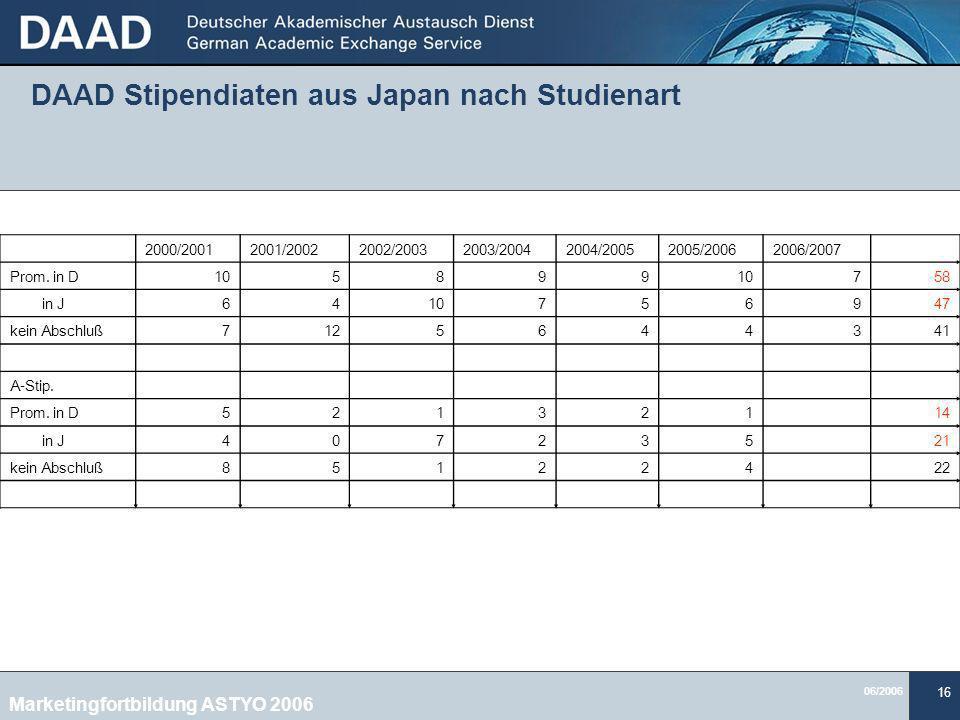 06/2006 16 DAAD Stipendiaten aus Japan nach Studienart 2000/20012001/20022002/20032003/20042004/20052005/20062006/2007 Prom.