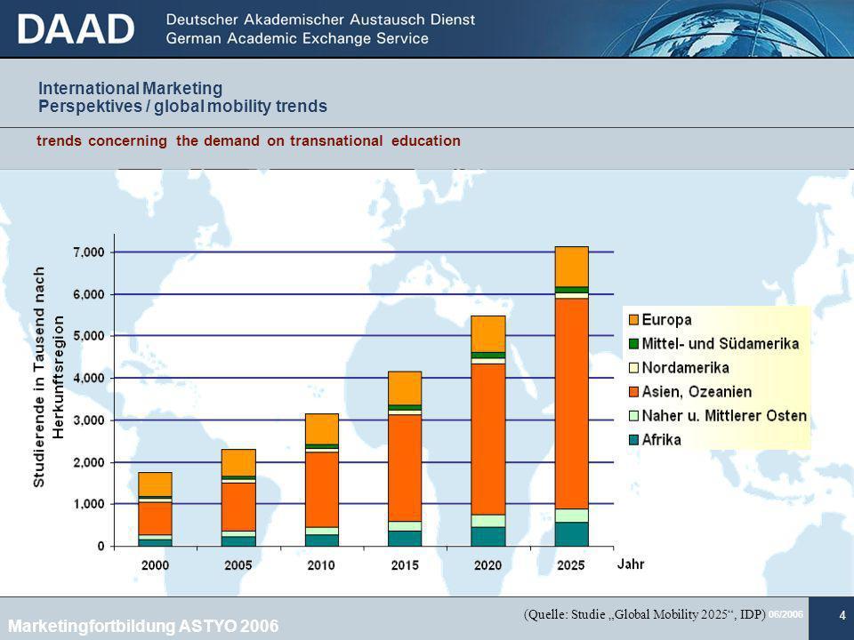 06/2006 25 Wo stehen wir in D.Durchschn. 86 % der europ.