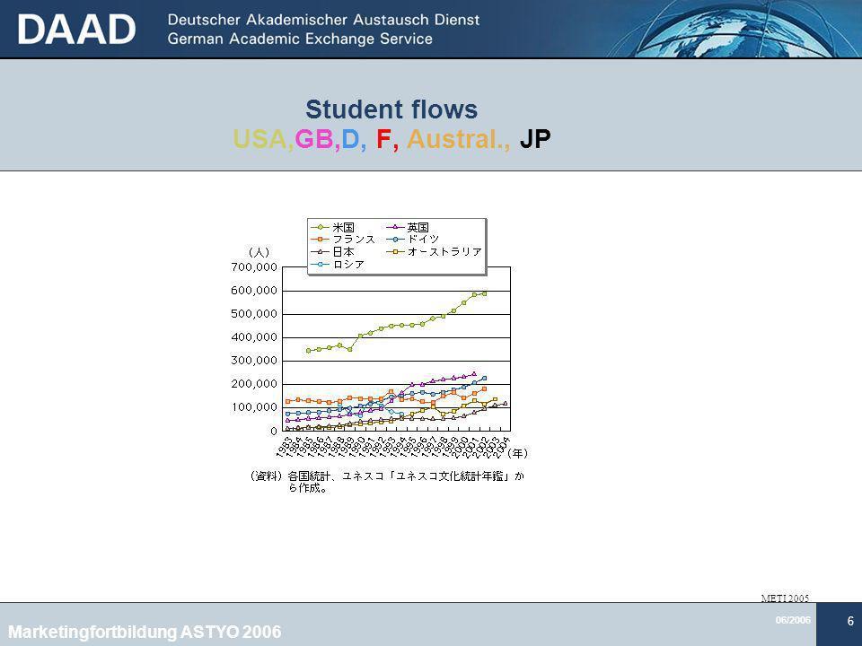 06/2006 6 Student flows USA,GB,D, F, Austral., JP METI 2005 Marketingfortbildung ASTYO 2006