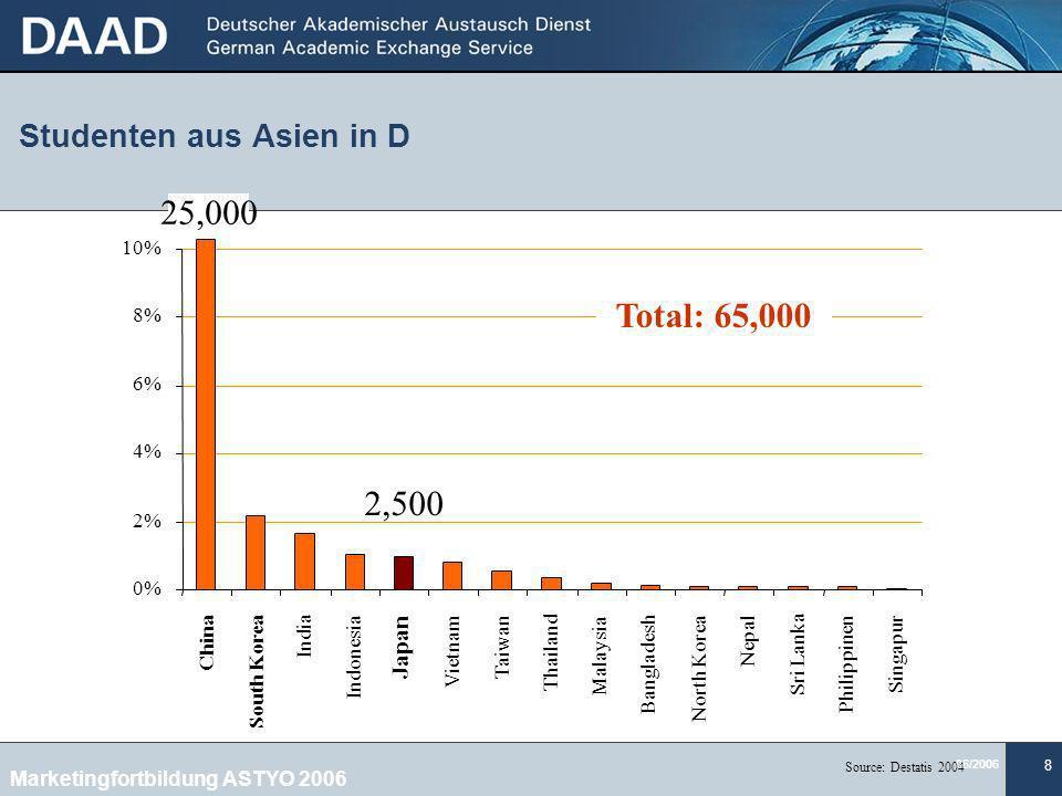 06/2006 9 Japan erzielt gute Ergebnisse bei relativ geringem finanziellen Aufwand 491 (19) 502 (15) 548 (2) 483 (24)7,34 (2)USA 503 (15)5,26 (17)Deutschland 534 (4)4,63 (24)Japan Leistungsniveau Ergebnisse (Rang unter 30) Mathe Naturw.
