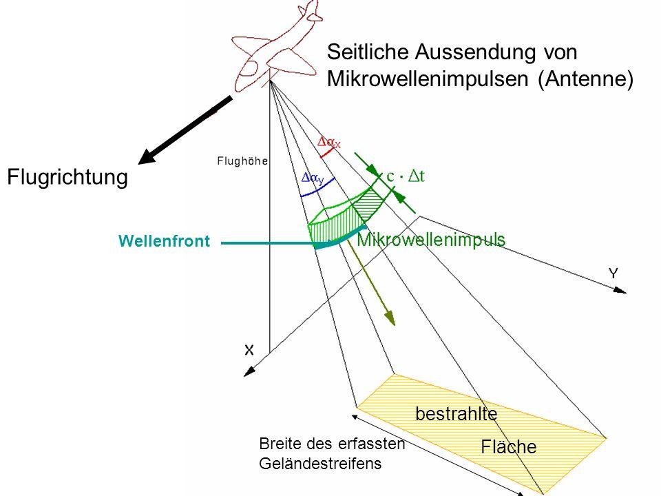 Sylvain Bonnet, Lehrstuhl für mathematische Geologie Flugrichtung Seitliche Aussendung von Mikrowellenimpulsen (Antenne) bestrahlte Fläche Wellenfront Breite des erfassten Geländestreifens