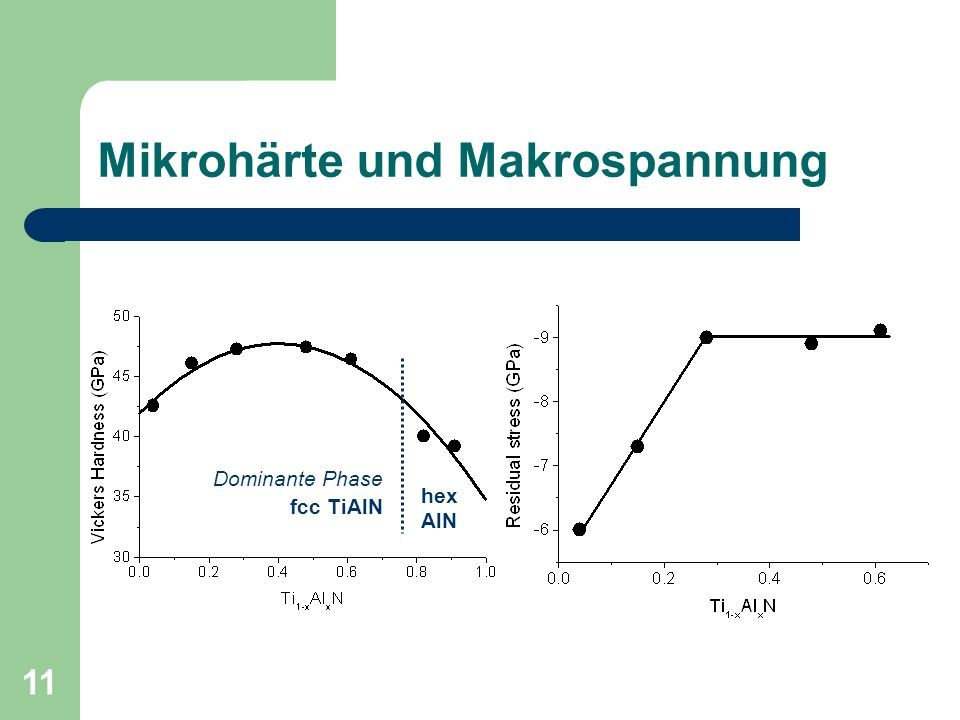 11 Mikrohärte und Makrospannung Dominante Phase fcc TiAlN hex AlN