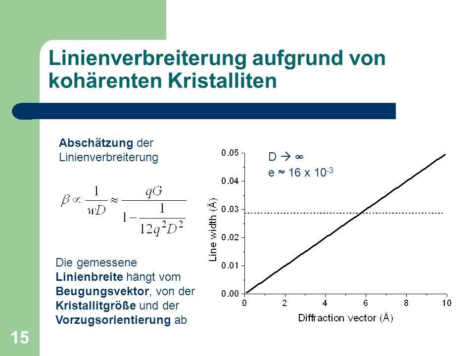 15 Linienverbreiterung aufgrund von kohärenten Kristalliten Die gemessene Linienbreite hängt vom Beugungsvektor, von der Kristallitgröße und der Vorzugsorientierung ab D e 16 x 10 -3 Abschätzung der Linienverbreiterung