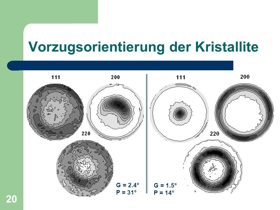 20 Vorzugsorientierung der Kristallite G = 2.4° P = 31° G = 1.5° P = 14°
