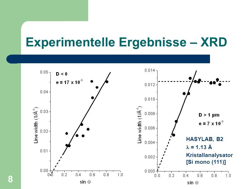 19 Vergleich mit Experiment D = 2.4 nm G = 2.4° D = 8.0 nm G = 1.5°