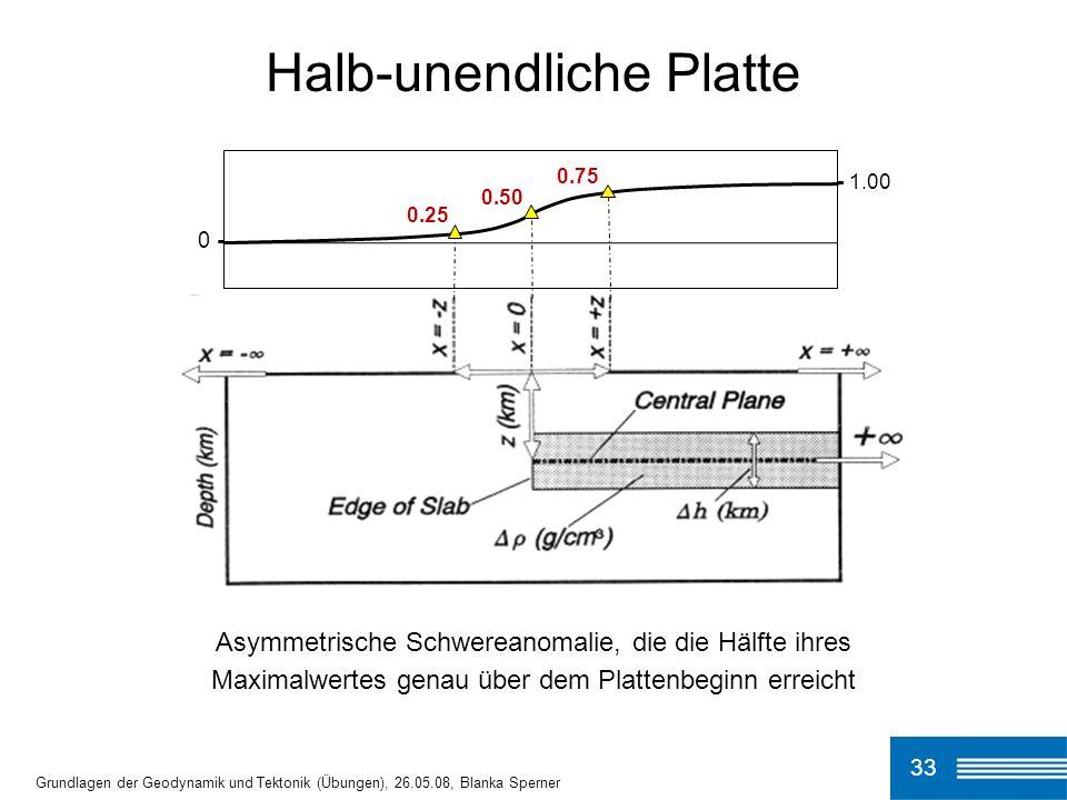 33 Halb-unendliche Platte Grundlagen der Geodynamik und Tektonik (Übungen), 26.05.08, Blanka Sperner - 1.00 0.75 0.50 0.25 0 - Asymmetrische Schwerean