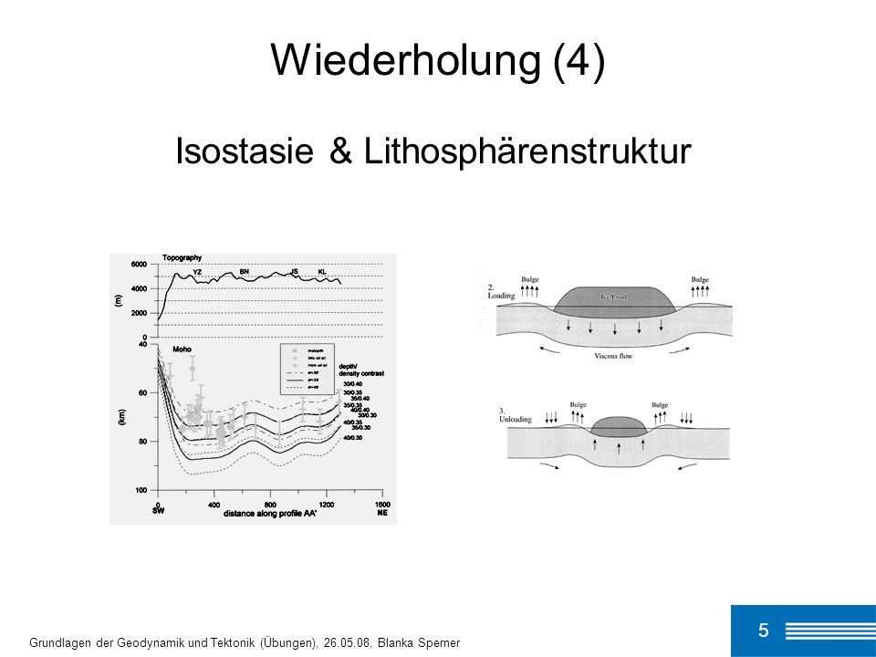 5 Grundlagen der Geodynamik und Tektonik (Übungen), 26.05.08, Blanka Sperner Wiederholung (4) Isostasie & Lithosphärenstruktur