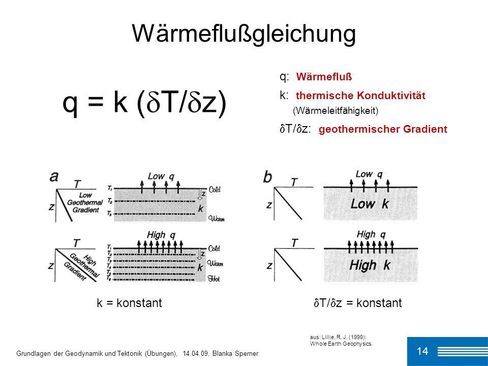 14 q = k ( T/ z) Wärmeflußgleichung q: Wärmefluß k: thermische Konduktivität (Wärmeleitfähigkeit) T/ z: geothermischer Gradient Grundlagen der Geodyna