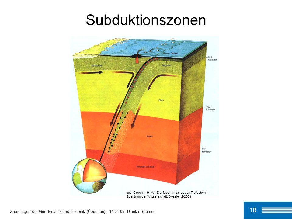 18 Subduktionszonen Grundlagen der Geodynamik und Tektonik (Übungen), 14.04.09, Blanka Sperner aus: Green II, H. W.: Der Mechanismus von Tiefbeben. -