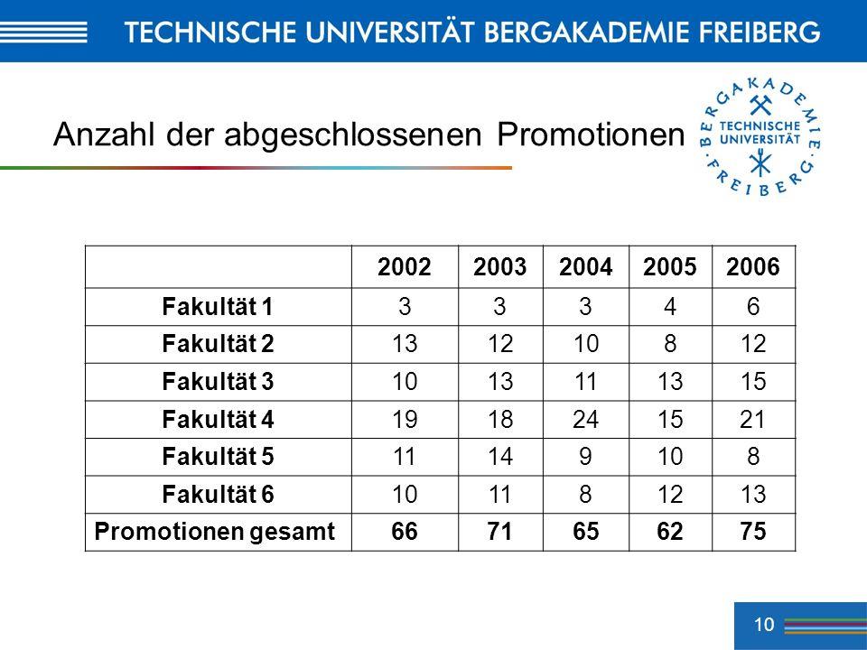 10 Anzahl der abgeschlossenen Promotionen 20022003200420052006 Fakultät 133346 Fakultät 2131210812 Fakultät 31013111315 Fakultät 41918241521 Fakultät