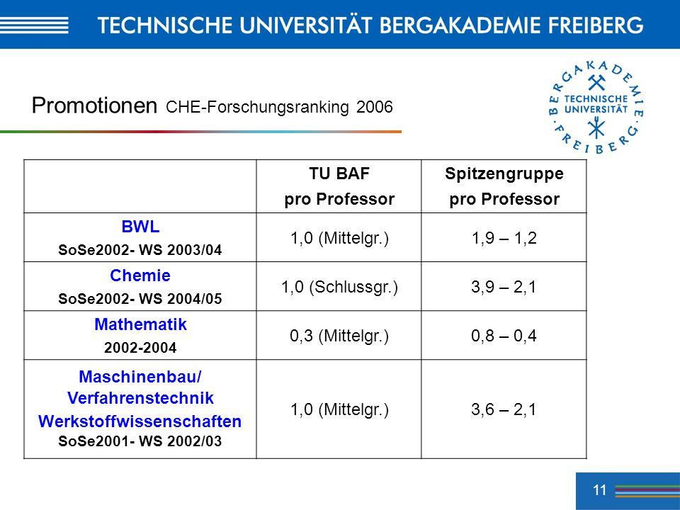 11 Promotionen CHE-Forschungsranking 2006 TU BAF pro Professor Spitzengruppe pro Professor BWL SoSe2002- WS 2003/04 1,0 (Mittelgr.)1,9 – 1,2 Chemie So