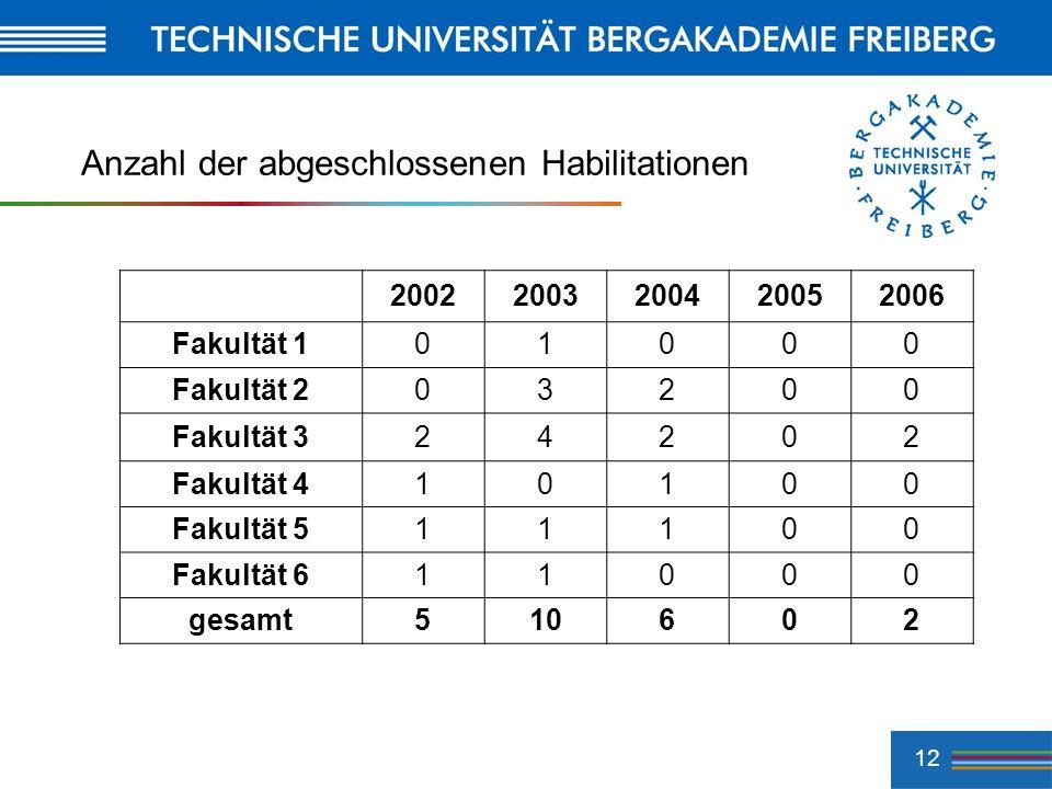 12 Anzahl der abgeschlossenen Habilitationen 20022003200420052006 Fakultät 101000 Fakultät 203200 Fakultät 324202 Fakultät 410100 Fakultät 511100 Faku