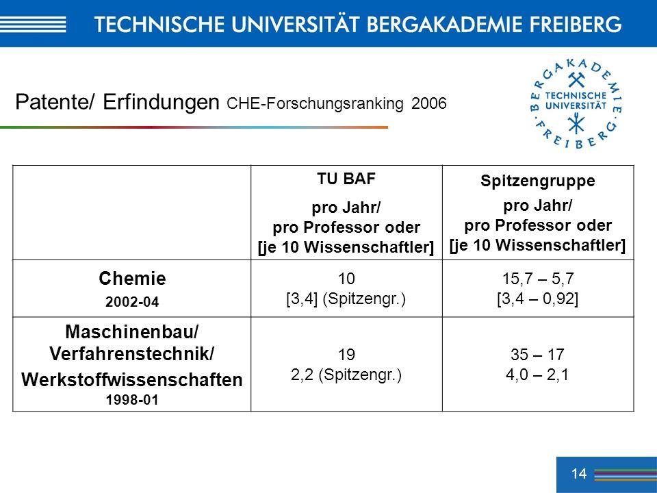 14 Patente/ Erfindungen CHE-Forschungsranking 2006 TU BAF pro Jahr/ pro Professor oder [je 10 Wissenschaftler] Spitzengruppe pro Jahr/ pro Professor o