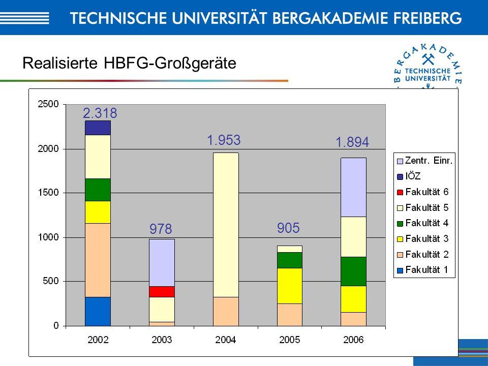 16 Realisierte HBFG-Großgeräte 2.318 978 1.953 905 1.894
