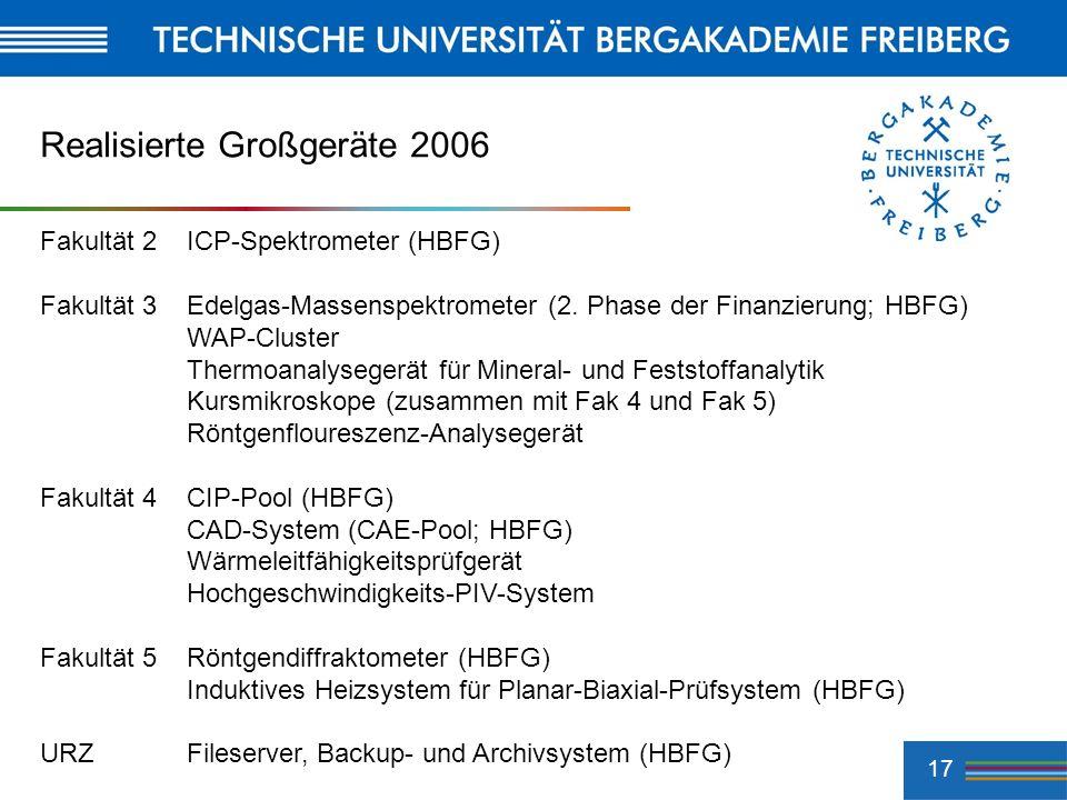 17 Realisierte Großgeräte 2006 Fakultät 2ICP-Spektrometer (HBFG) Fakultät 3Edelgas-Massenspektrometer (2. Phase der Finanzierung; HBFG) WAP-Cluster Th