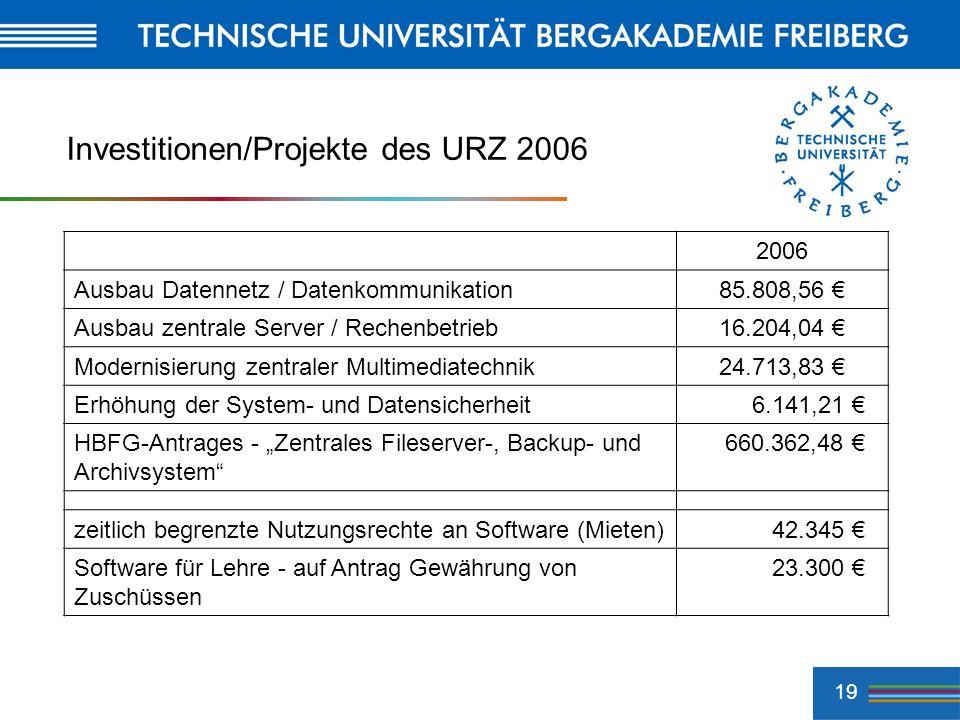 19 Investitionen/Projekte des URZ 2006 2006 Ausbau Datennetz / Datenkommunikation85.808,56 Ausbau zentrale Server / Rechenbetrieb16.204,04 Modernisier