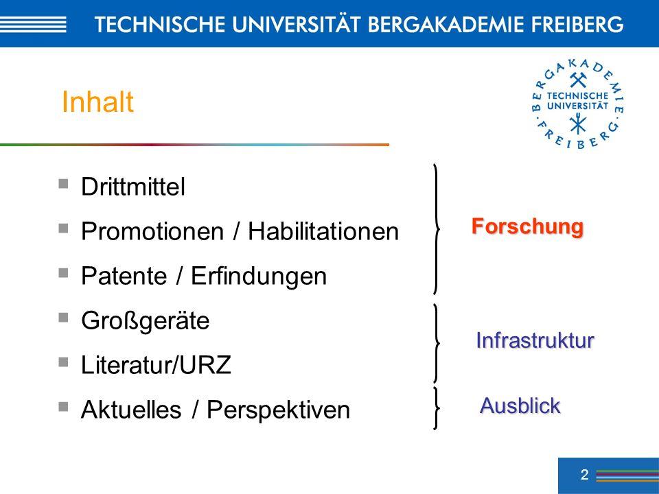 2 Inhalt Drittmittel Promotionen / Habilitationen Patente / Erfindungen Großgeräte Literatur/URZ Aktuelles / Perspektiven Forschung Infrastruktur Ausb
