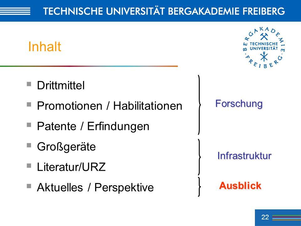 22 Inhalt Drittmittel Promotionen / Habilitationen Patente / Erfindungen Großgeräte Literatur/URZ Aktuelles / Perspektive Forschung Infrastruktur Ausb