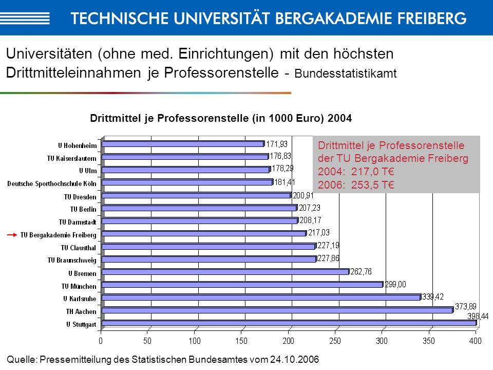6 Universitäten (ohne med. Einrichtungen) mit den höchsten Drittmitteleinnahmen je Professorenstelle - Bundesstatistikamt Quelle: Pressemitteilung des