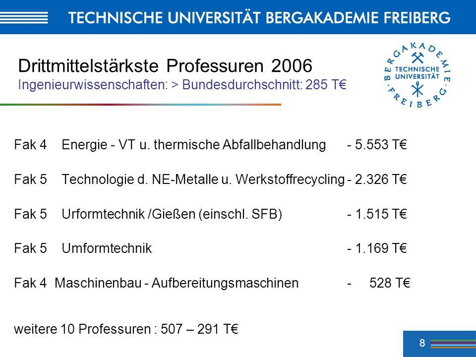 8 Drittmittelstärkste Professuren 2006 Ingenieurwissenschaften: > Bundesdurchschnitt: 285 T Fak 4Energie - VT u. thermische Abfallbehandlung - 5.553 T