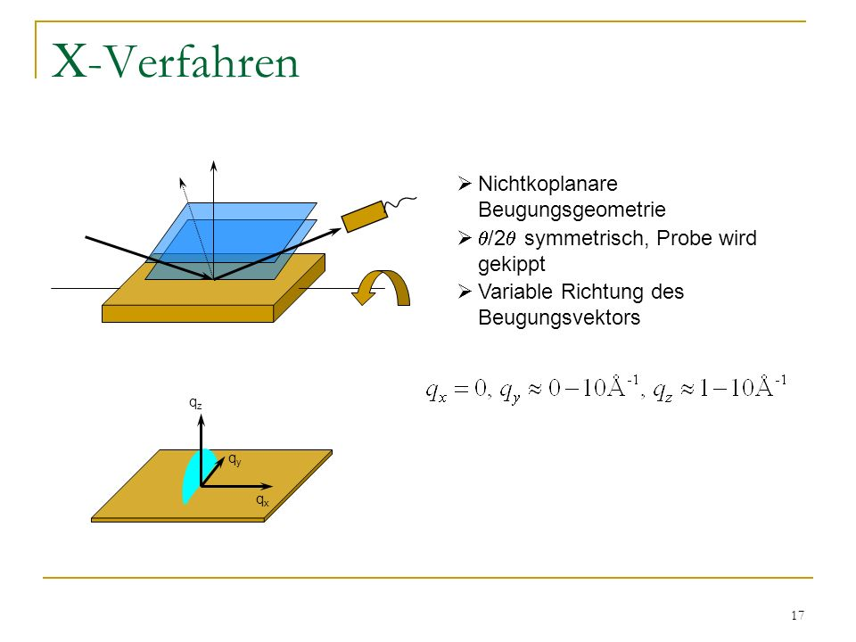 17 -Verfahren qzqz qxqx qyqy Nichtkoplanare Beugungsgeometrie /2 symmetrisch, Probe wird gekippt Variable Richtung des Beugungsvektors