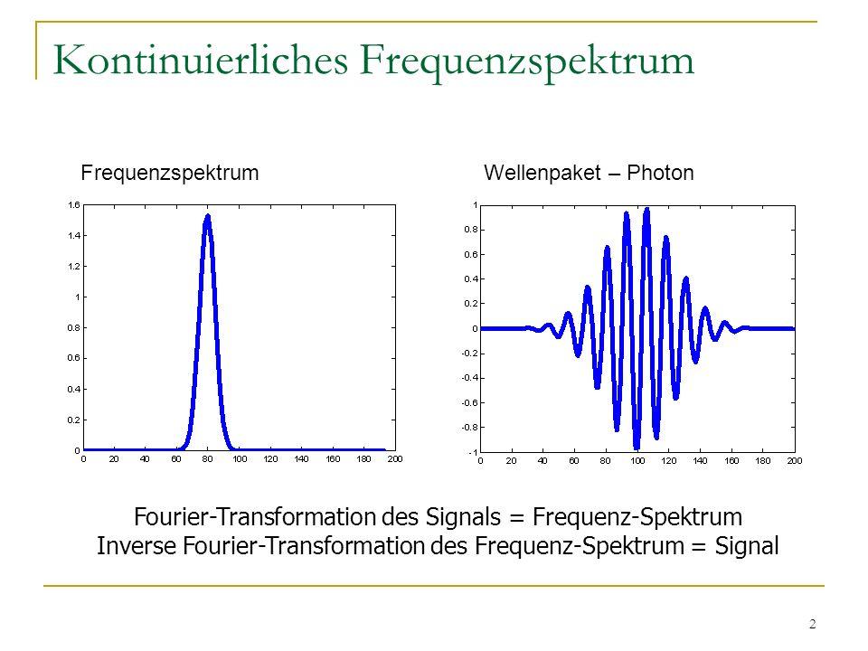 2 Kontinuierliches Frequenzspektrum FrequenzspektrumWellenpaket – Photon Fourier-Transformation des Signals = Frequenz-Spektrum Inverse Fourier-Transformation des Frequenz-Spektrum = Signal