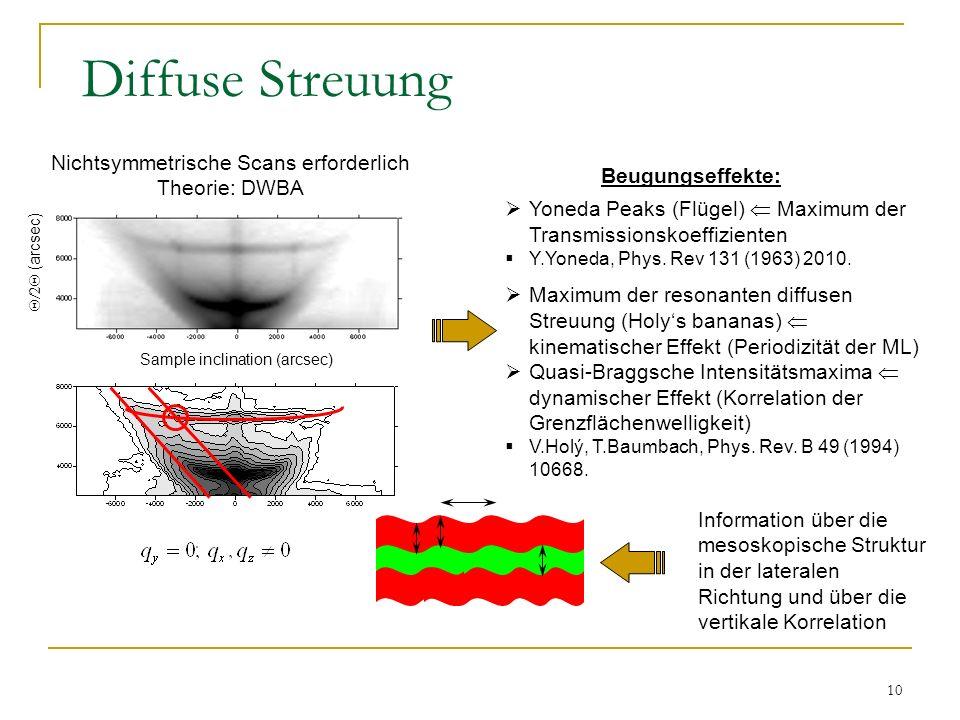 10 Diffuse Streuung Nichtsymmetrische Scans erforderlich Theorie: DWBA Beugungseffekte: Yoneda Peaks (Flügel) Maximum der Transmissionskoeffizienten Y