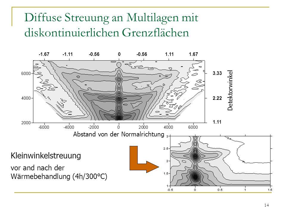14 Diffuse Streuung an Multilagen mit diskontinuierlichen Grenzflächen Kleinwinkelstreuung vor and nach der Wärmebehandlung (4h/300°C) 1.11 2.22 3.33