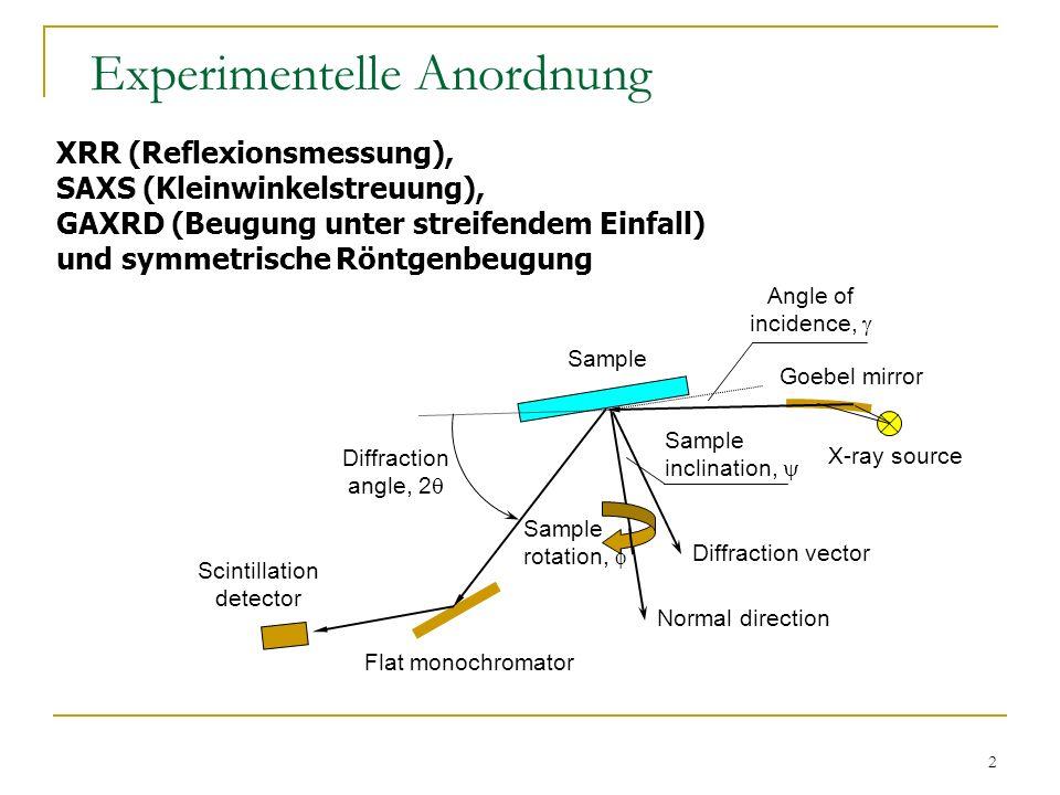 13 Diffuse Streuung an Multilagen mit diskontinuierlichen Grenzflächen Fe/Au (70Å/21Å) 13 / 280Å Au / SiO 2