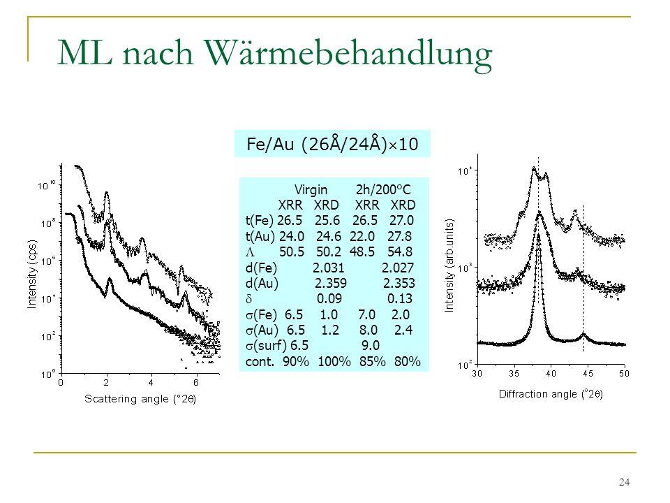 24 ML nach Wärmebehandlung Virgin 2h/200°C XRR XRD XRR XRD t(Fe) 26.5 25.6 26.5 27.0 t(Au) 24.0 24.6 22.0 27.8 50.5 50.2 48.5 54.8 d(Fe) 2.031 2.027 d