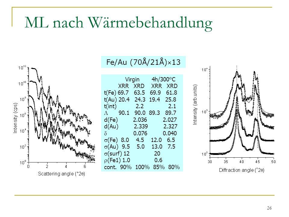 26 ML nach Wärmebehandlung Virgin 4h/300°C XRR XRD XRR XRD t(Fe) 69.7 63.5 69.9 61.8 t(Au) 20.4 24.3 19.4 25.8 t(int) 2.2 2.1 90.1 90.0 89.3 89.7 d(Fe