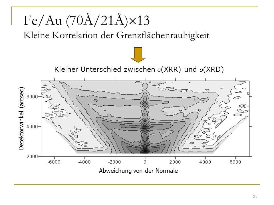 27 Fe/Au (70Å/21Å) 13 Kleine Korrelation der Grenzflächenrauhigkeit Abweichung von der Normale Detektorwinkel (arcsec) Kleiner Unterschied zwischen (X