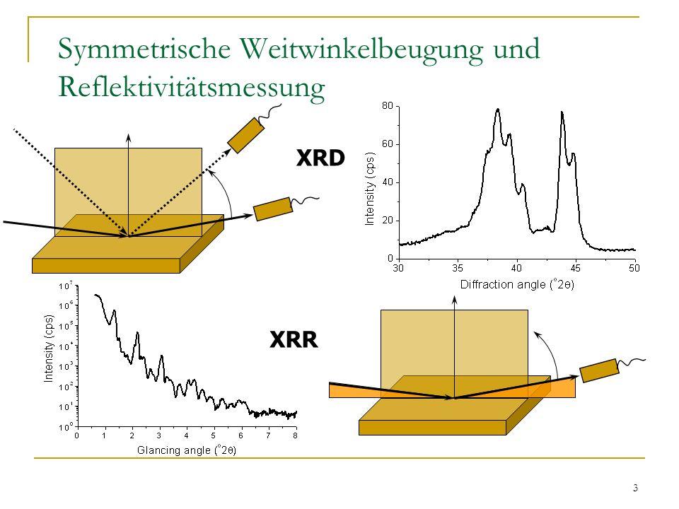 4 Realstruktur der Multilagenschichten Dicke einzelner Schichten Rauhigkeit der Grenzflächen Netzebenenabstände in einzelnen Schichten (Eigen- spannungen), intralayer und interlayer disorder Kristallitgröße und Textur Kontinuierlichkeit der Grenzflächen Elektronendichte und Dicke von einzelnen Schichten Rauhigkeit der Grenzflächen und ihre Morphologie Geometrische und diffuse Rauhigkeit Kontinuierlichkeit der Grenzeflächen SAXSWAXS