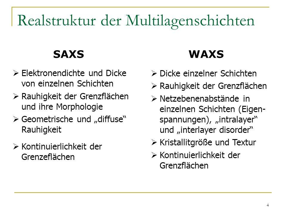 5 XRR – Theorie Substrat Mehrfache (dynamische) Streuung Optische Theorie für glatte Grenzflächen (ohne Rauhigkeit) L.G.