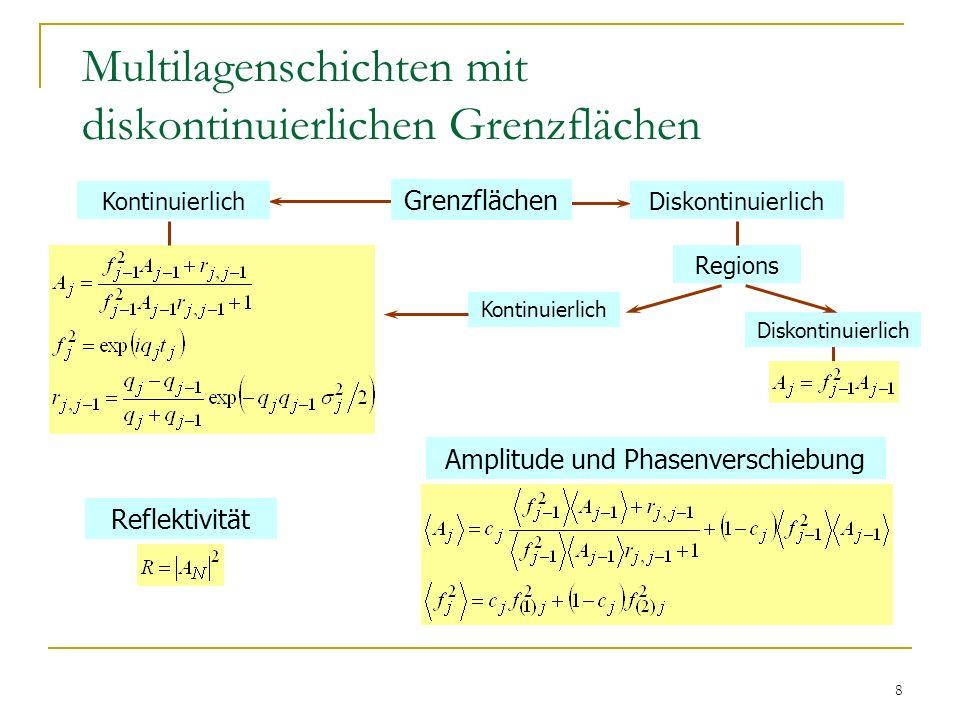 9 Multilagenschichten mit diskontinuierlichen Grenzflächen Die Intensität von Braggschen Peaks nimmt ab Die ersten fringes verschieben sich Dies wird im Strukturmodell mit kontinuierlichen Grenzflächen durch Änderung in der Elektronendichte und in der Rauhigkeit angepasst Die klassische Auswertemetho- de ergibt falsche Elektronen- dichte und Rauhigkeit der Grenz- flächen c = 100% c = 60% c = 30% Effekte Konsequenzen Fe/Au (30Å/10Å) x 8 Simulation
